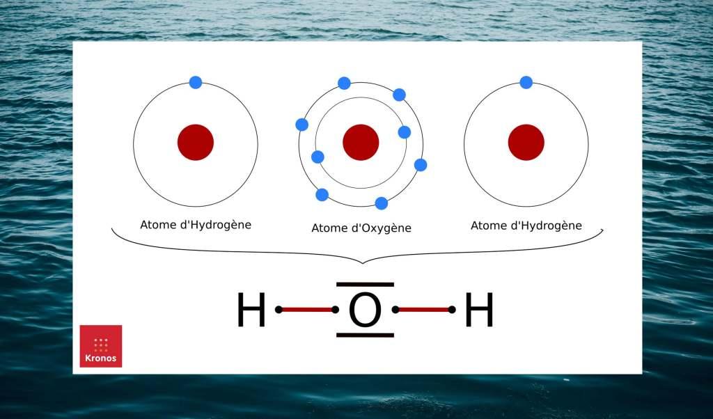 Schéma de la molécule d'eau (H20) constituée de deux atomes d'Hydrogènes et d'un atome d'Oxygène.