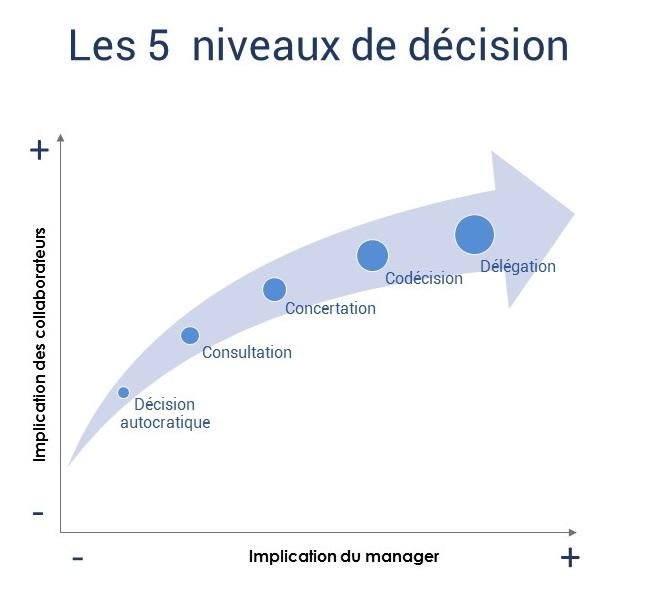 Les 5 niveaux de décision
