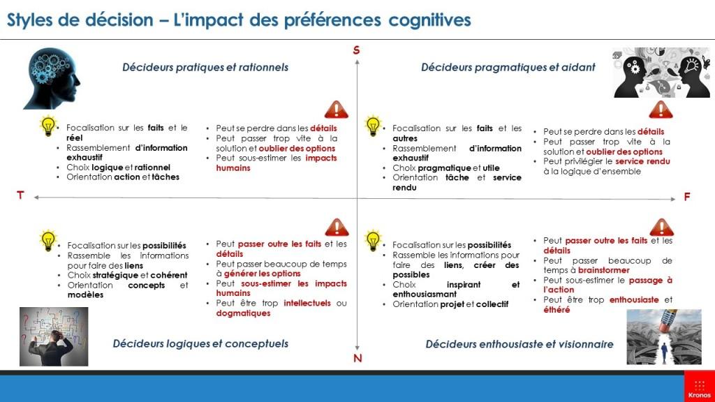 Style de décision - L'impact des préférences cognitives