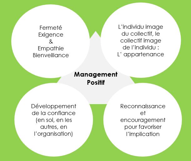 Le Management Positif