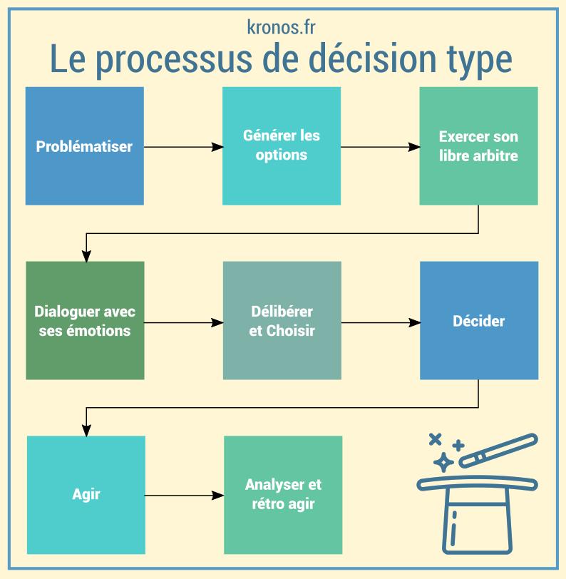 schéma_processus_de_decision_type