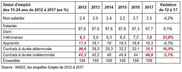 Type de contrat de travail des moins de 25 ans de 2012 à 2017